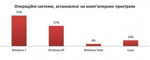 Лише 14% ладижинців використовують комп'ютер виключно для ігор