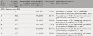 ДТЕК до 2019 року реконструює усі енергоблоки Ладижинської ТЕС - звіт