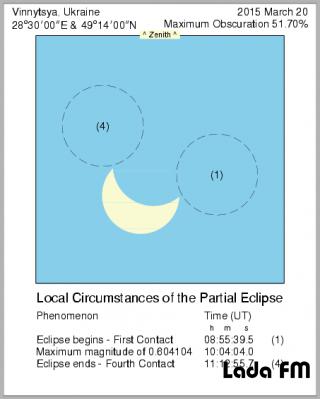 Вчені показали, як виглядатиме сонячне затемнення 20 березня на Вінниччині