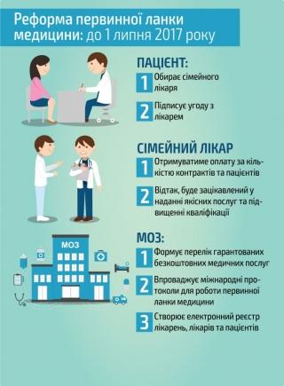 Обираємо сімейного лікаря: 10 фактів про реформу первинної ланки медицини