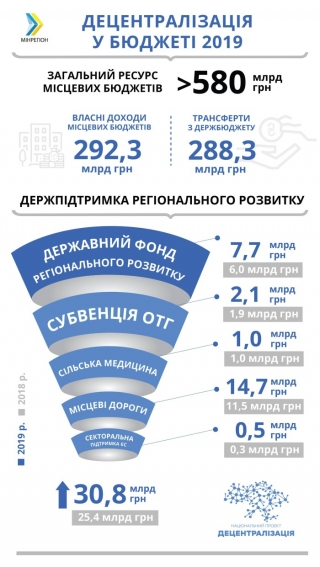 Мільярди регіонам: у 2019-му держпідтримка регіонального розвитку становитиме 30,8 млрд грн