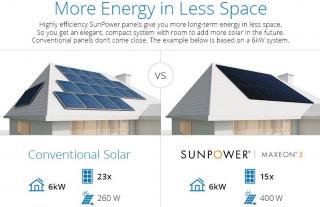 Найпотужніші сонячні панелі (415 Вт) для домашніх СЕС випустила в продаж Sunpower