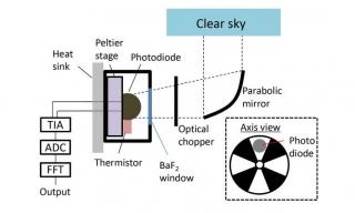 """Новий винахід учених - сонячна батарея """"навпаки"""", що вловлює енергію космосу вночі"""