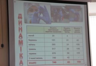 На Вінниччині розпочалась п'ята хвиля вакцинації: щеплення  доступні усім